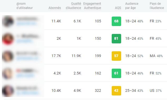 Choisir la bonne audience pour une campagne marketing d'influence réussie
