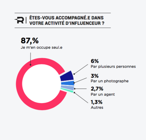 accompagnement-activite-influenceurs